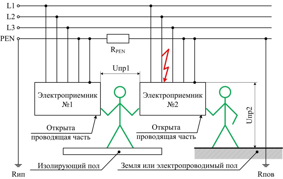 Режимы работы нейтрали в электроустановках и электрических сетях