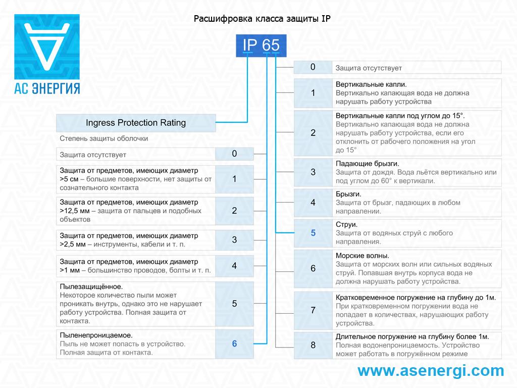 Степень защиты электрооборудования (ip): что это и как расшифровать