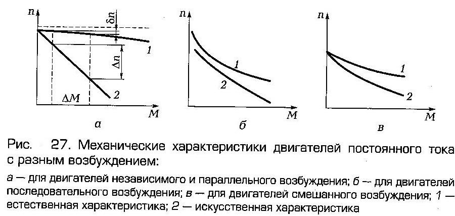 Механическая характеристика двигателя постоянного тока независимого возбуждения (дпт нв) — студопедия