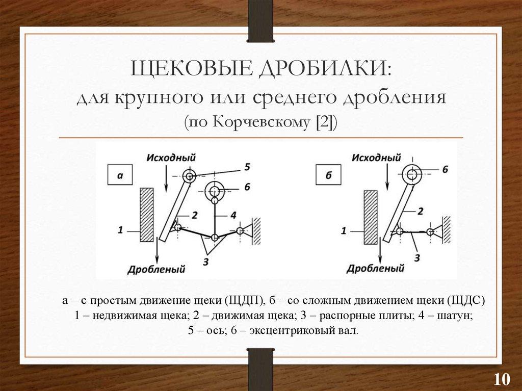 Дробилки щековые: применение, конструкция, принцип действия, виды щековых дробилок, плюсы и минусы использования drobix.ru