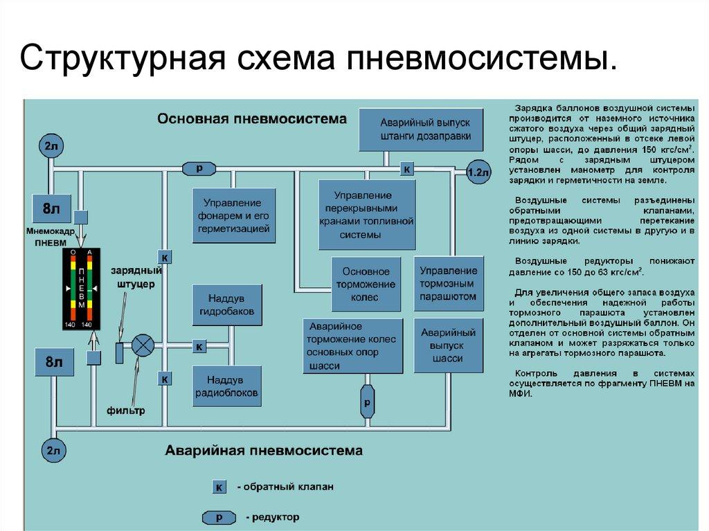 Структура электроэнергетической системы. требования к системам электроснабжения