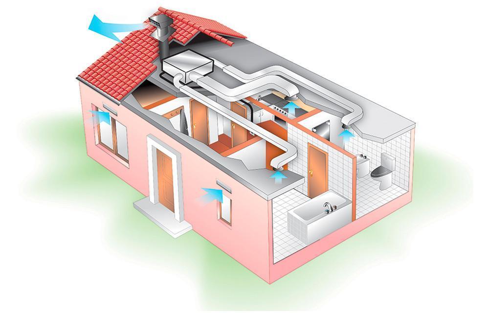 Автоматика для управления системой вентиляции