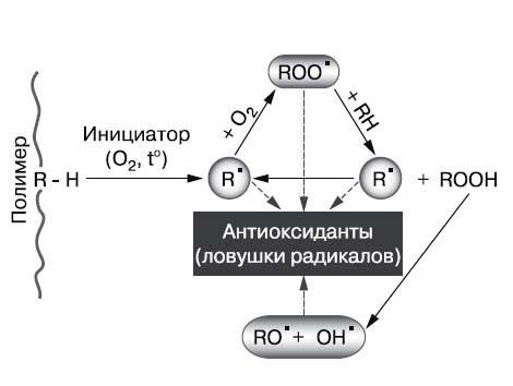 Старение и стабилизация полимеров