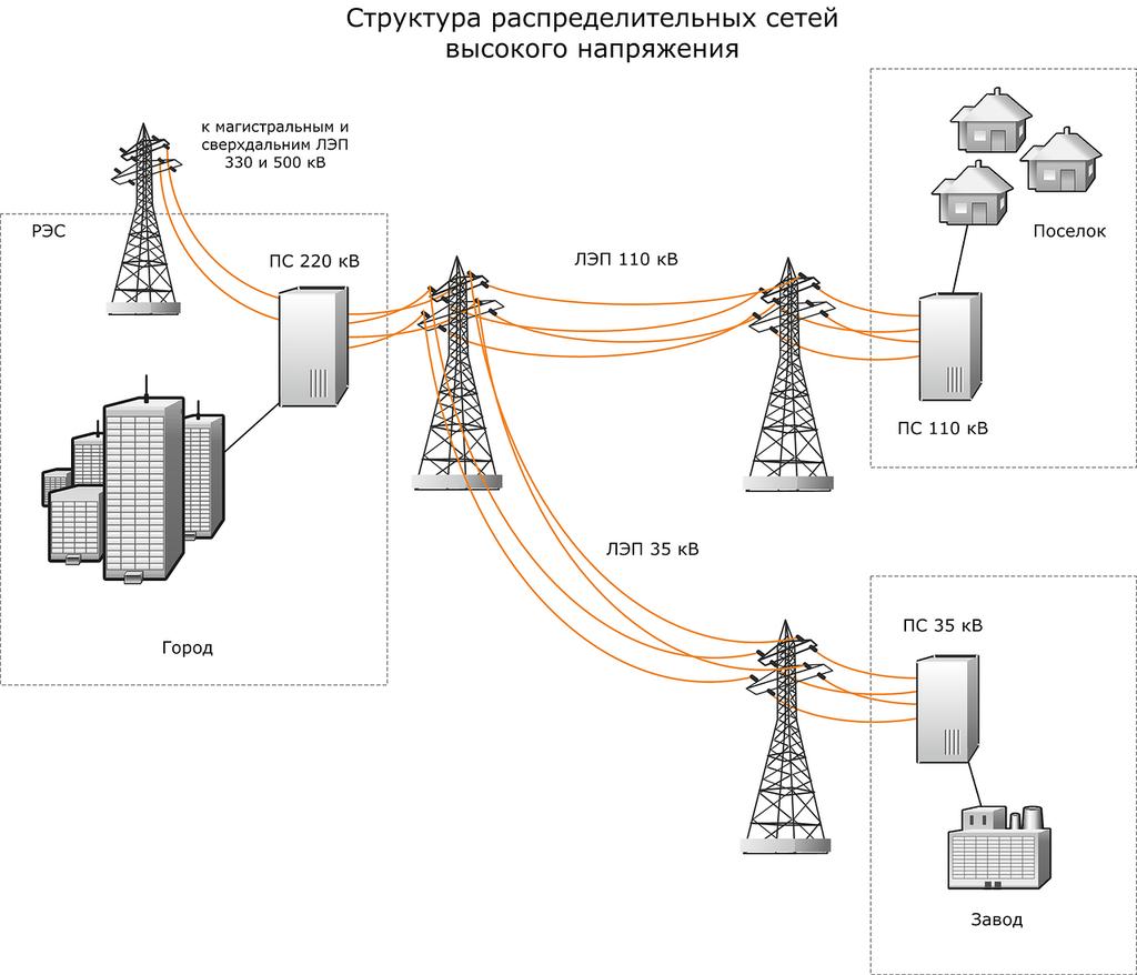 Вч-связь (энергетика) — википедия. что такое вч-связь (энергетика)