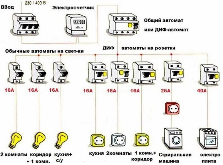 Разводка электрики и электропроводки по дачному участку. нюансы монтажа на сайте недвио