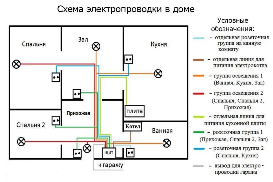 Особенности организации аварийного освещения