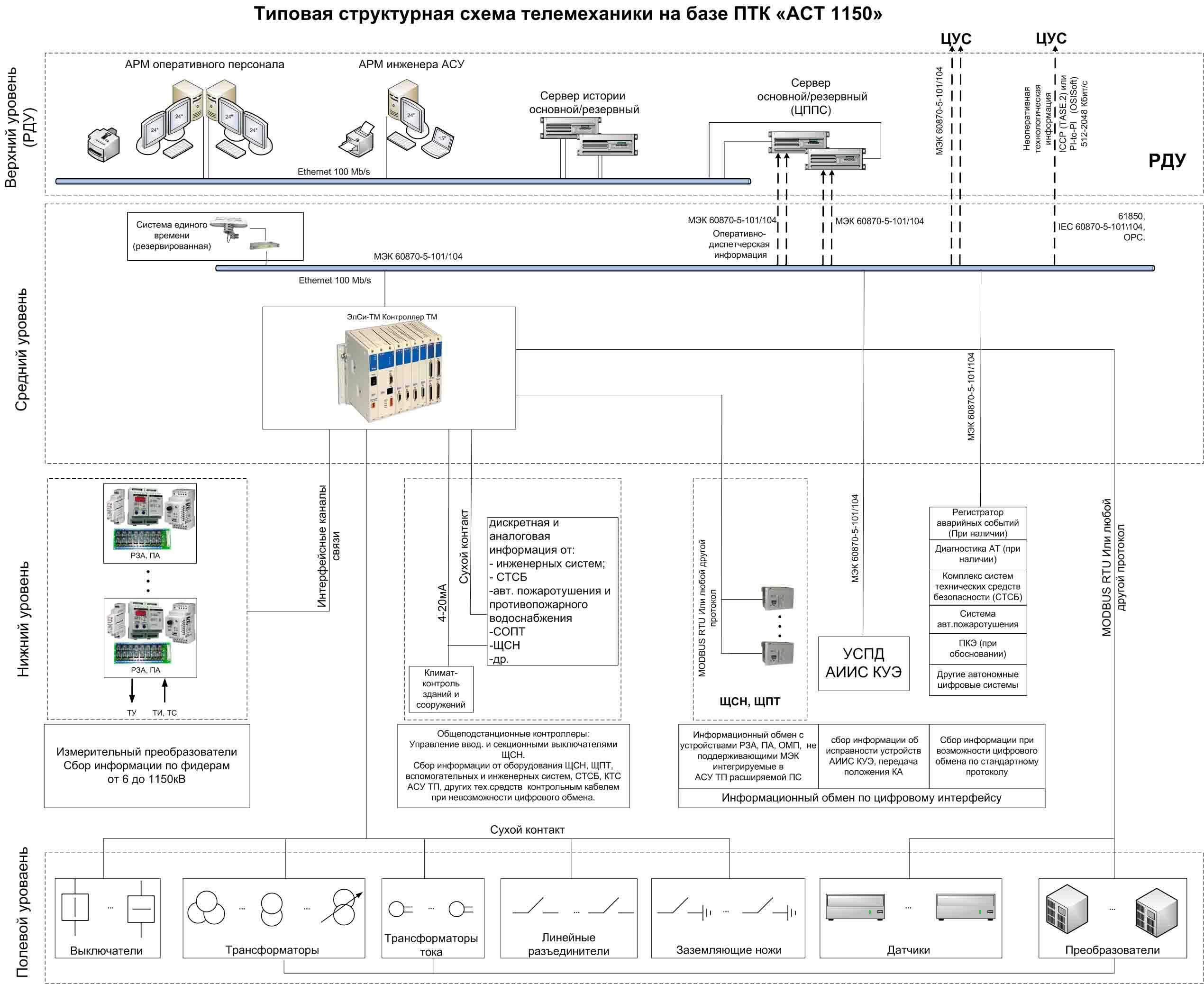 Телемеханические системы