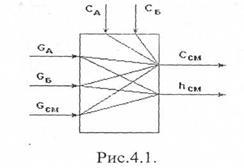 Автоматизация регулирования основных параметров процесса ректификационной колонны