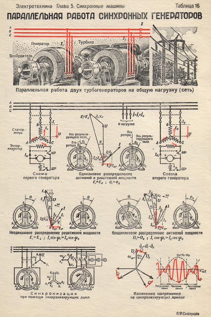 Принцип действия синхронного двигателя