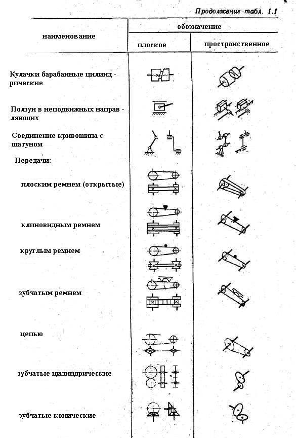 Обозначения на принципиальных схемах