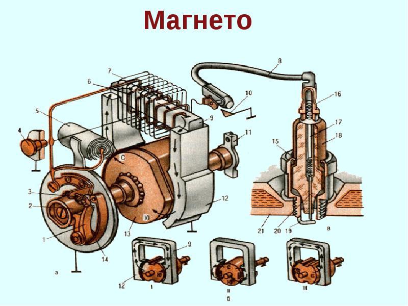 Характерные износы и неисправности магнето и их устранение