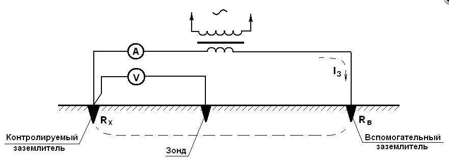 Как измерить сопротивление заземления
