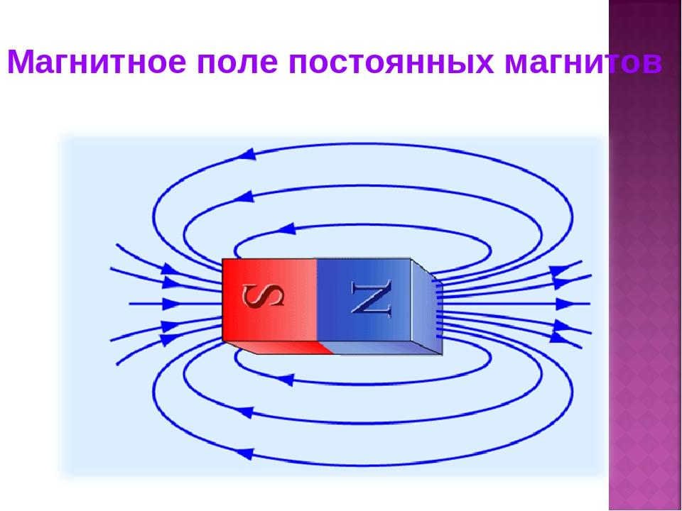 Магнитное поле, характеристика магнитного поля