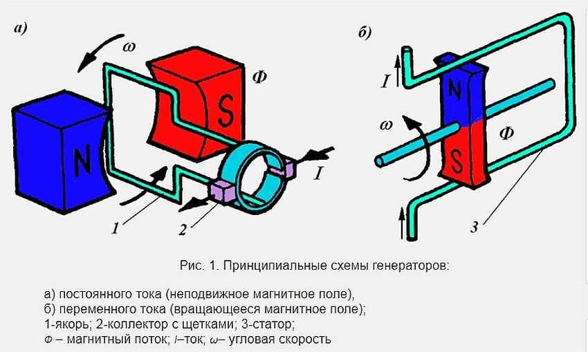 Переменный ток - картинки по физике