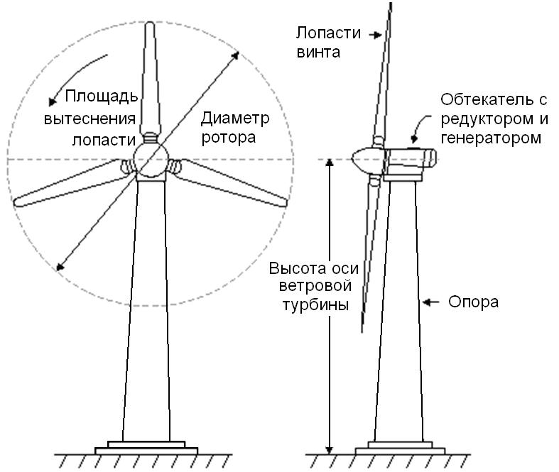 Industrial craft2/кинетический ветрогенератор — playzone minecraft wiki