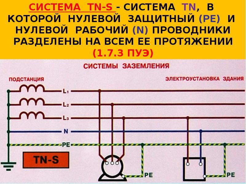 Пуэ-7 п.1.7.121-1.7.130  защитные проводники (pe-проводники)