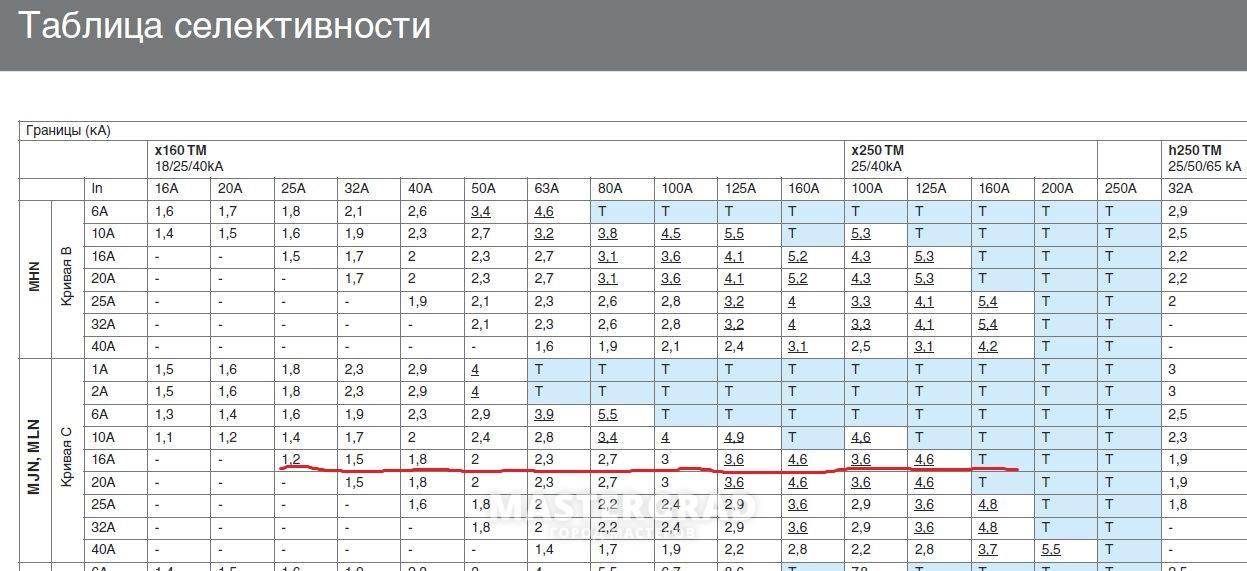 Современные технологии обеспечения селективности в сетях электроснабжения / статьи и обзоры / элек.ру