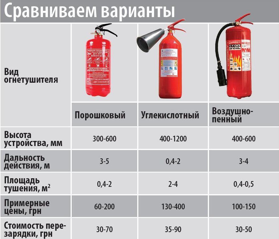 Отличие углекислотного и порошкового огнетушителей