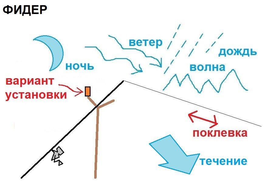 Что такое фидер в электрике?
